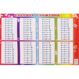 Алфея Обучающий плакат Таблица сложения 245 х 160 мм